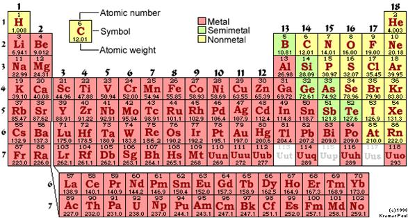P3 periodic table of the for P table of element
