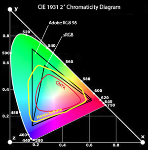 color                     gamut diagram