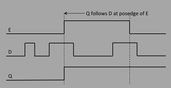 A Thinking Person's Guide to Programmable Logic